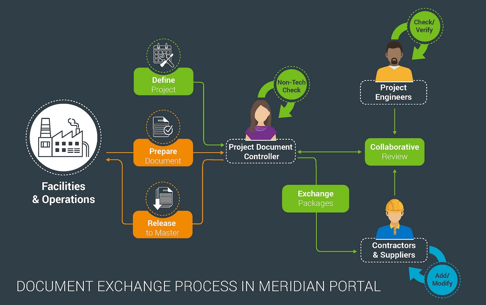 Εικόνα για την κατηγορία Meridian Portal - Project Collaboration in the Cloud