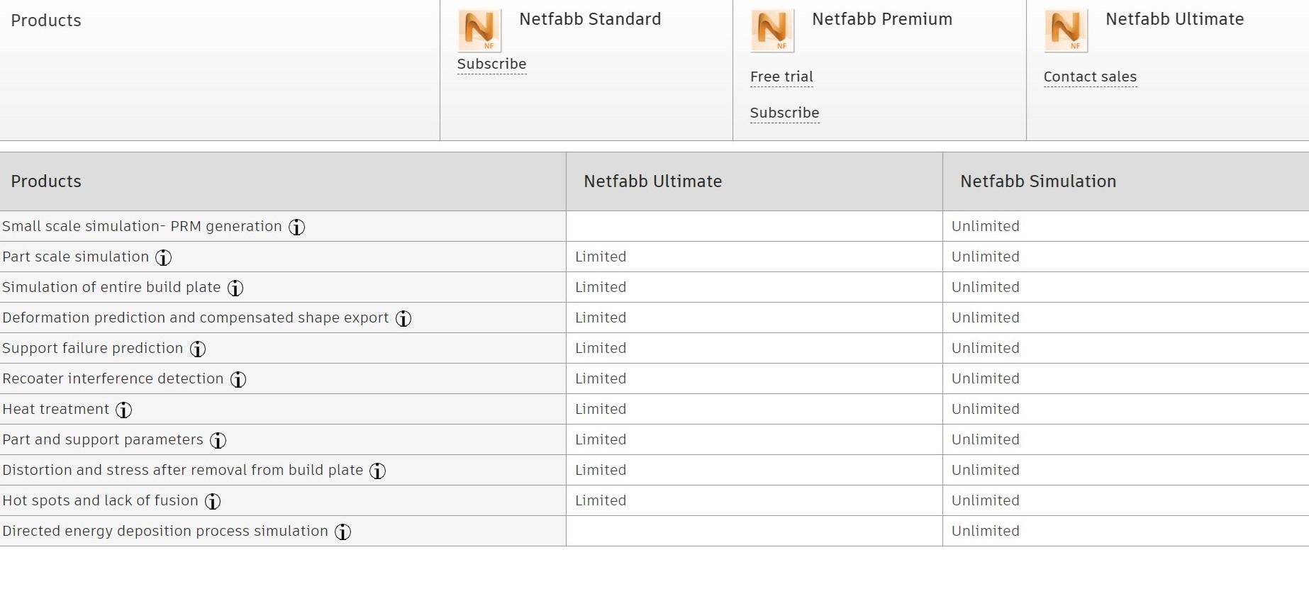 Εικόνα για την κατηγορία Which Netfabb product is right for you?