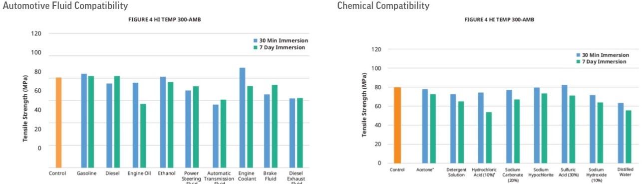 Εικόνα για την κατηγορία Chemical and automotive fluid compatibility